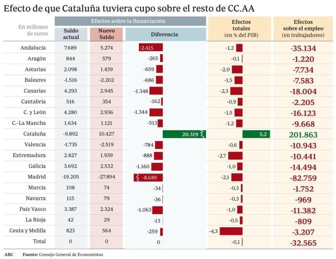 Efecto de Cataluña sobre las demás CCAA